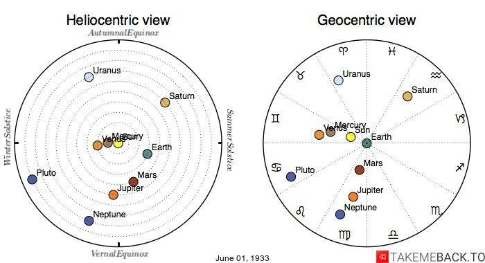 Planetary positions on June 1st, 1933 - Heliocentric and Geocentric views