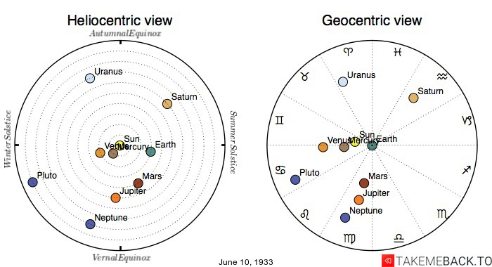 Planetary positions on June 10th, 1933 - Heliocentric and Geocentric views