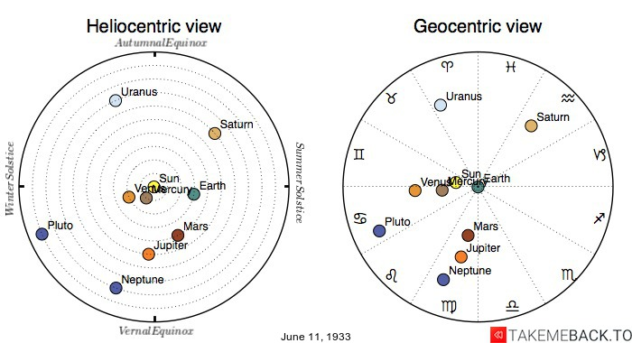 Planetary positions on June 11th, 1933 - Heliocentric and Geocentric views