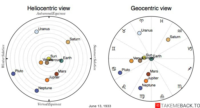 Planetary positions on June 13th, 1933 - Heliocentric and Geocentric views