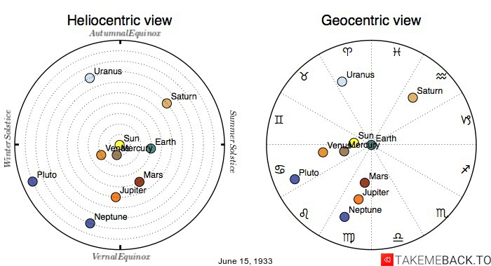 Planetary positions on June 15th, 1933 - Heliocentric and Geocentric views