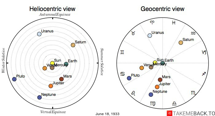 Planetary positions on June 18th, 1933 - Heliocentric and Geocentric views