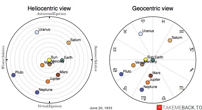 Planetary positions on June 20th, 1933 - Heliocentric and Geocentric views