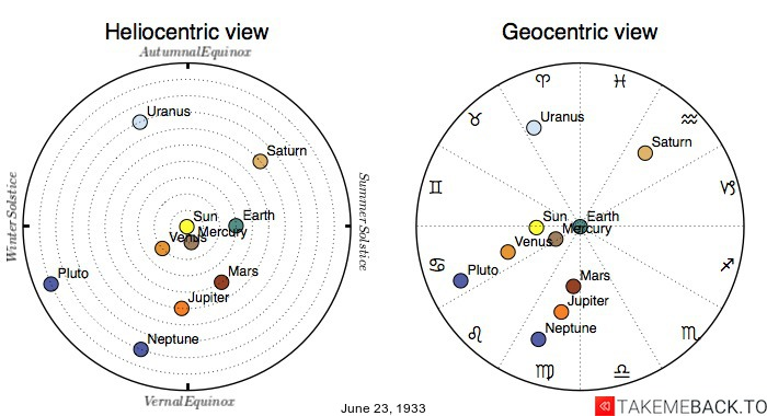 Planetary positions on June 23rd, 1933 - Heliocentric and Geocentric views