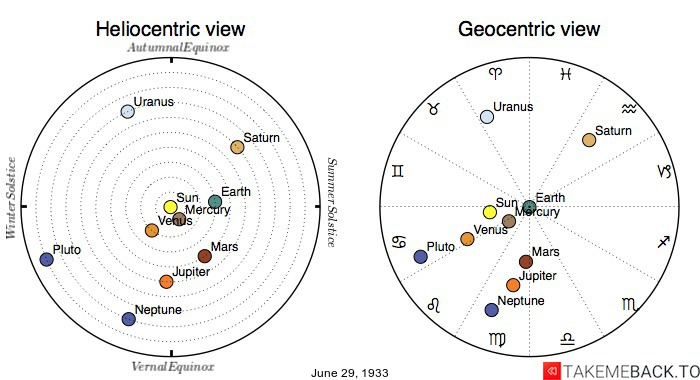 Planetary positions on June 29th, 1933 - Heliocentric and Geocentric views
