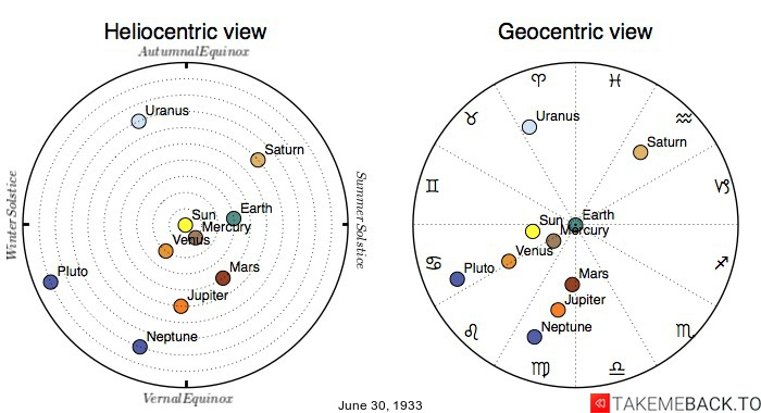 Planetary positions on June 30, 1933 - Heliocentric and Geocentric views