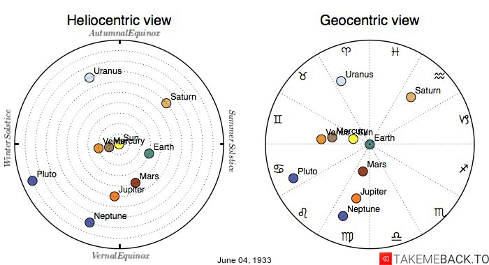 Planetary positions on June 4th, 1933 - Heliocentric and Geocentric views