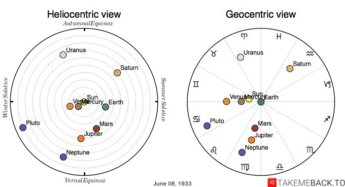 Planetary positions on June 8th, 1933 - Heliocentric and Geocentric views
