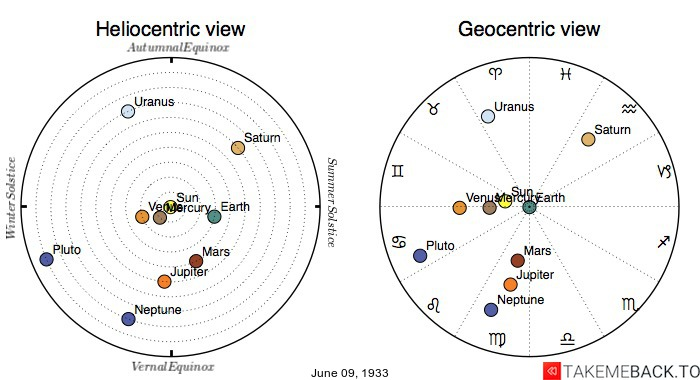 Planetary positions on June 9th, 1933 - Heliocentric and Geocentric views