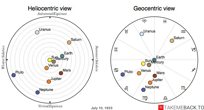Planetary positions on July 10, 1933 - Heliocentric and Geocentric views