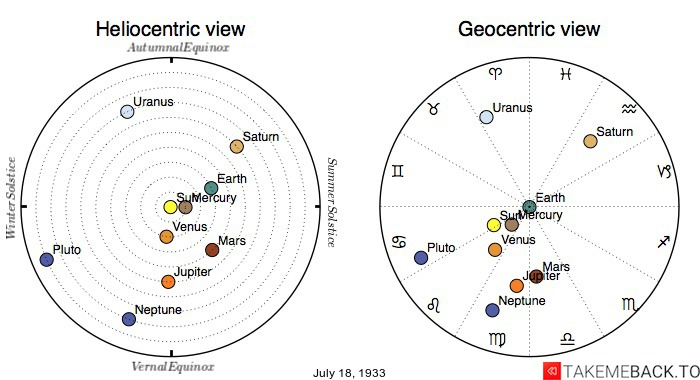 Planetary positions on July 18, 1933 - Heliocentric and Geocentric views