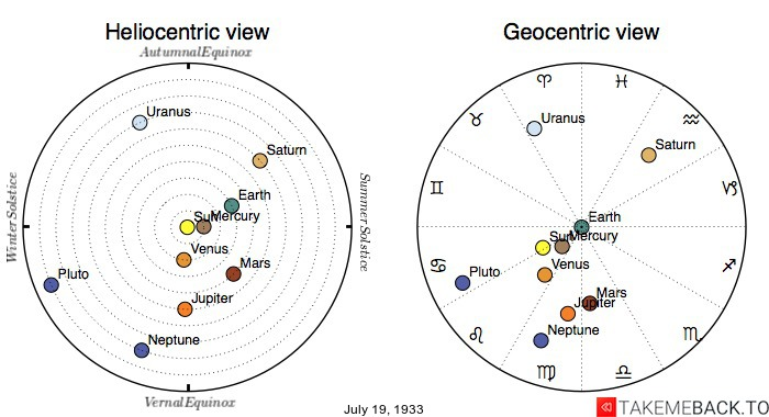 Planetary positions on July 19th, 1933 - Heliocentric and Geocentric views