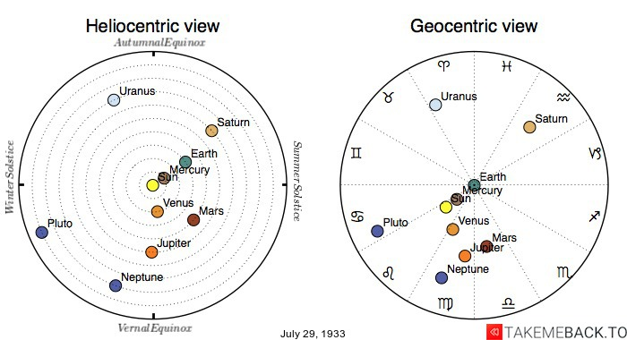 Planetary positions on July 29th, 1933 - Heliocentric and Geocentric views