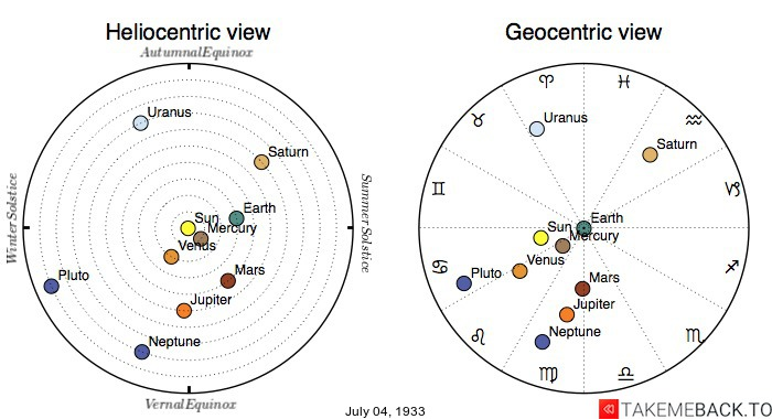 Planetary positions on July 4th, 1933 - Heliocentric and Geocentric views