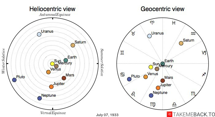 Planetary positions on July 7th, 1933 - Heliocentric and Geocentric views