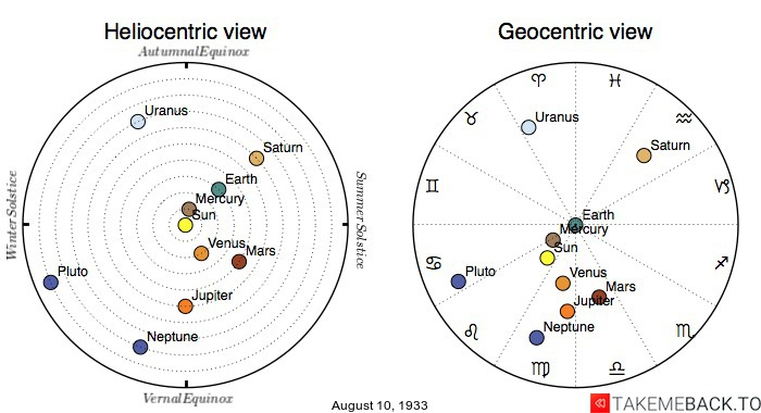 Planetary positions on August 10, 1933 - Heliocentric and Geocentric views