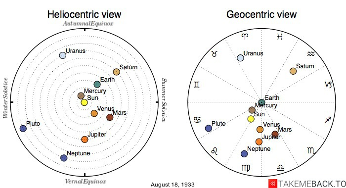 Planetary positions on August 18, 1933 - Heliocentric and Geocentric views