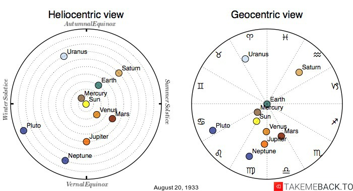 Planetary positions on August 20th, 1933 - Heliocentric and Geocentric views