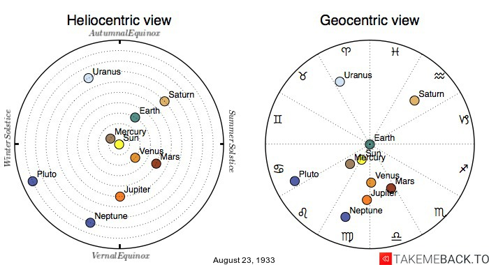 Planetary positions on August 23rd, 1933 - Heliocentric and Geocentric views