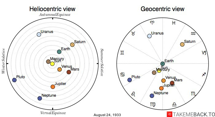 Planetary positions on August 24th, 1933 - Heliocentric and Geocentric views