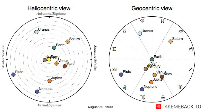 Planetary positions on August 30th, 1933 - Heliocentric and Geocentric views