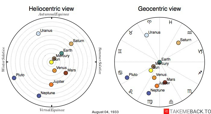 Planetary positions on August 4th, 1933 - Heliocentric and Geocentric views