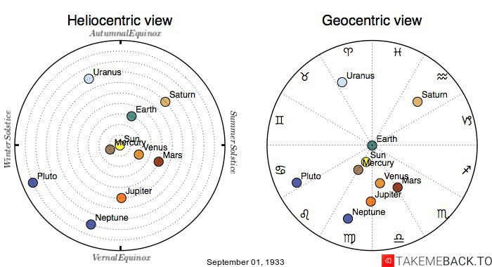 Planetary positions on September 1st, 1933 - Heliocentric and Geocentric views