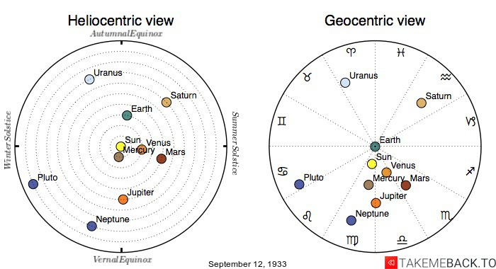 Planetary positions on September 12th, 1933 - Heliocentric and Geocentric views