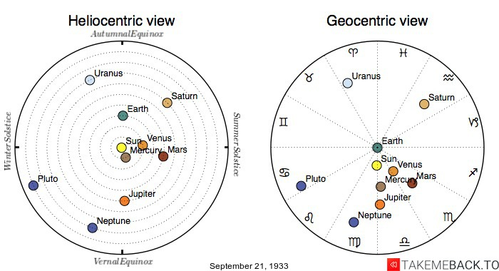 Planetary positions on September 21st, 1933 - Heliocentric and Geocentric views