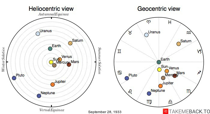 Planetary positions on September 28th, 1933 - Heliocentric and Geocentric views