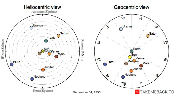 Planetary positions on September 4th, 1933 - Heliocentric and Geocentric views