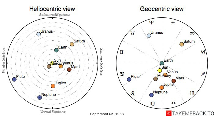 Planetary positions on September 5th, 1933 - Heliocentric and Geocentric views