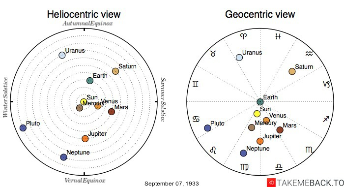 Planetary positions on September 7th, 1933 - Heliocentric and Geocentric views