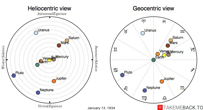 Planetary positions on January 13th, 1934 - Heliocentric and Geocentric views