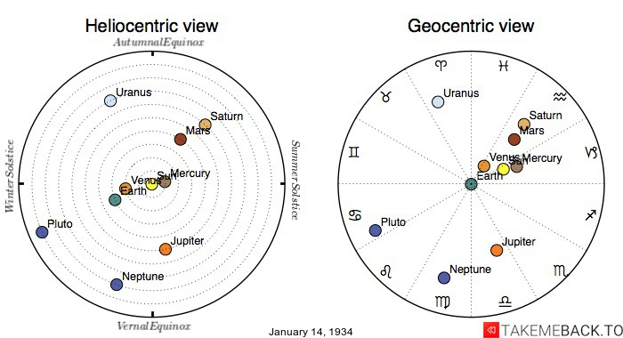 Planetary positions on January 14th, 1934 - Heliocentric and Geocentric views