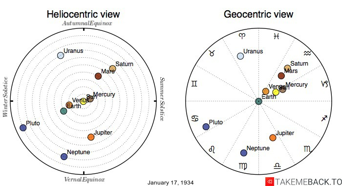 Planetary positions on January 17th, 1934 - Heliocentric and Geocentric views