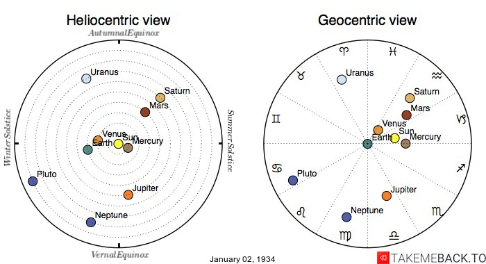 Planetary positions on January 2nd, 1934 - Heliocentric and Geocentric views