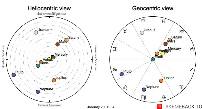 Planetary positions on January 20th, 1934 - Heliocentric and Geocentric views