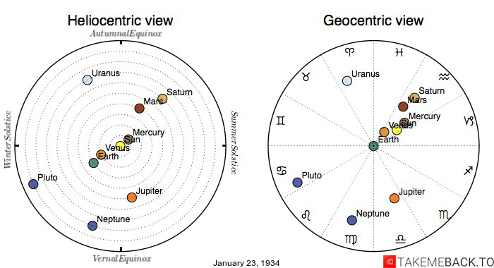 Planetary positions on January 23rd, 1934 - Heliocentric and Geocentric views