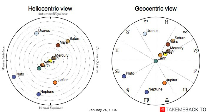 Planetary positions on January 24th, 1934 - Heliocentric and Geocentric views