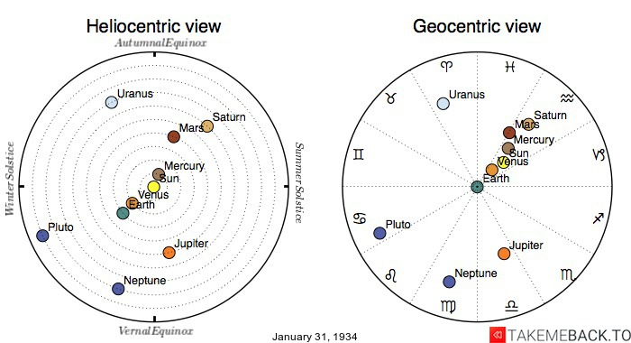 Planetary positions on January 31st, 1934 - Heliocentric and Geocentric views