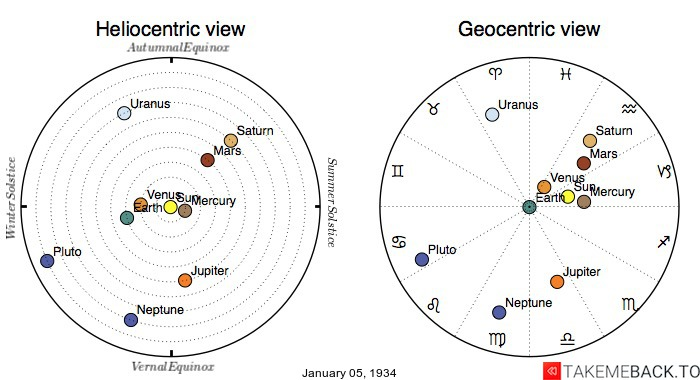 Planetary positions on January 5th, 1934 - Heliocentric and Geocentric views
