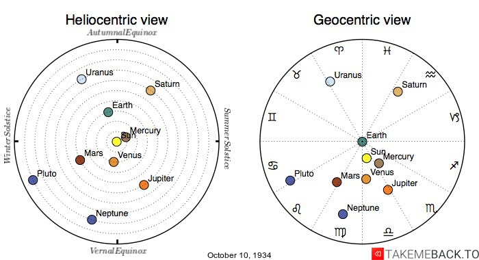 Planetary positions on October 10th, 1934 - Heliocentric and Geocentric views