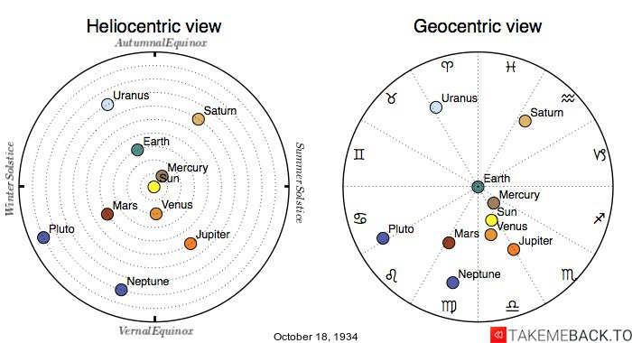 Planetary positions on October 18th, 1934 - Heliocentric and Geocentric views