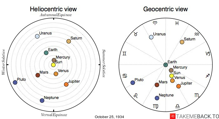 Planetary positions on October 25th, 1934 - Heliocentric and Geocentric views
