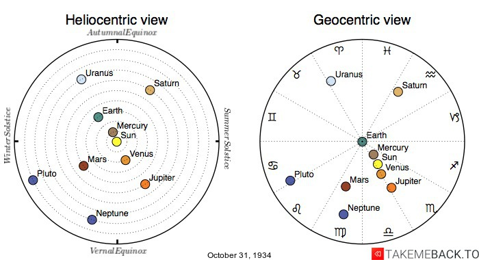 Planetary positions on October 31st, 1934 - Heliocentric and Geocentric views