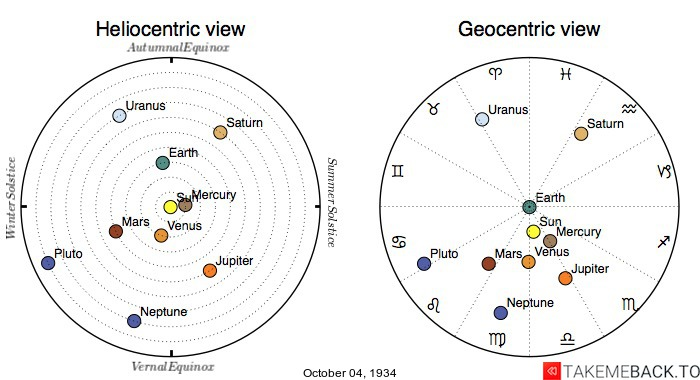 Planetary positions on October 4th, 1934 - Heliocentric and Geocentric views