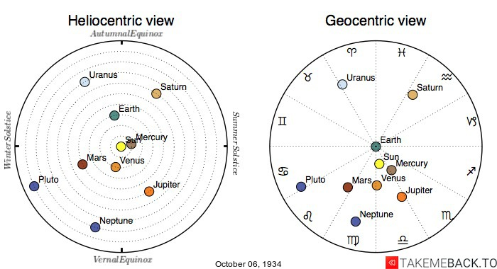 Planetary positions on October 6th, 1934 - Heliocentric and Geocentric views