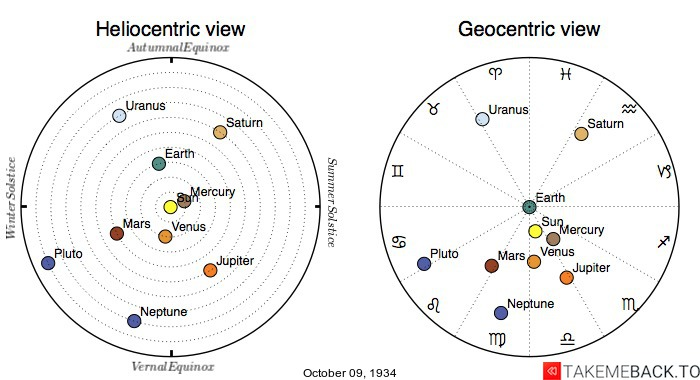 Planetary positions on October 9th, 1934 - Heliocentric and Geocentric views