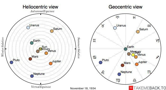 Planetary positions on November 18th, 1934 - Heliocentric and Geocentric views